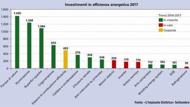 PO FESR 4.2.1 – Aiuti per l'Efficienza Energetica delle Imprese